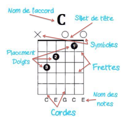 Diagramme d'accords