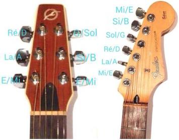 Changer se cordes de guitare