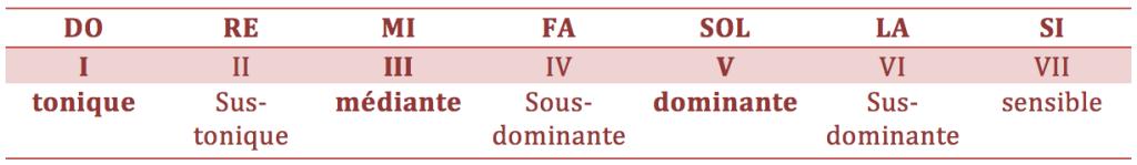 Intervalle dan la gamme de Do Majeur avec les nominations des notes sous formes de degrés et leur fonction