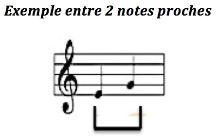 Intervalles des notes