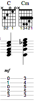 les accords en guitare