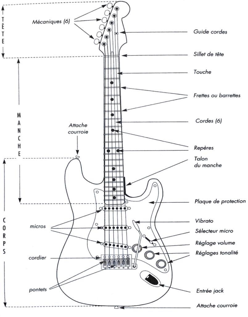 apprendre-la-guitare-romain-campoy