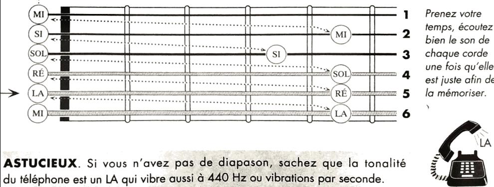 cours-de-guitare-sur-grenoble-cours-de-guitare-apprendre-rapidement-chansons-facile-a-la-guitare-romain-campoy-strip-my-mind-isereplanner