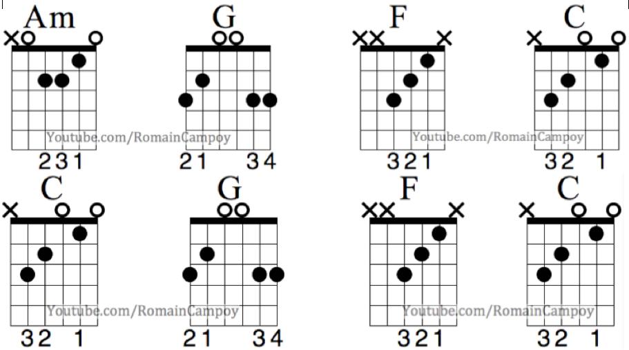 Chanson facile débutant guitare let it be tuto guitare cours de guitare the beatles facile tablature let it be romain campoy cours de guitare sur grenoble tabs