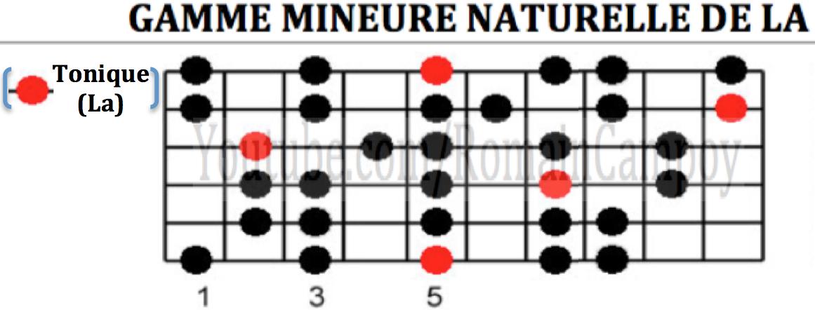 romain campoy cours de guitare sur grenoble comment composer à la guitare apprendre les gammes à la guitare composer des chansons tuto guitare gamme guitare de la mineur